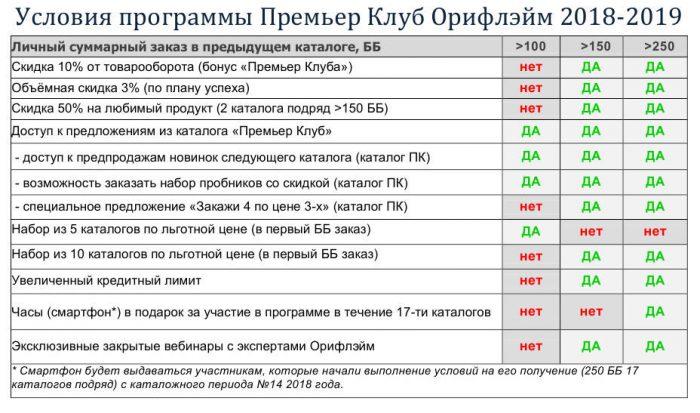 Премьер клуб Орифлэйм 2018-2019